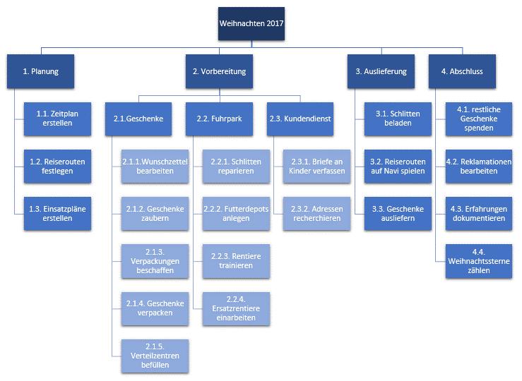 Projektstrukturplan Work Breakdown Structure Lucidchart 13