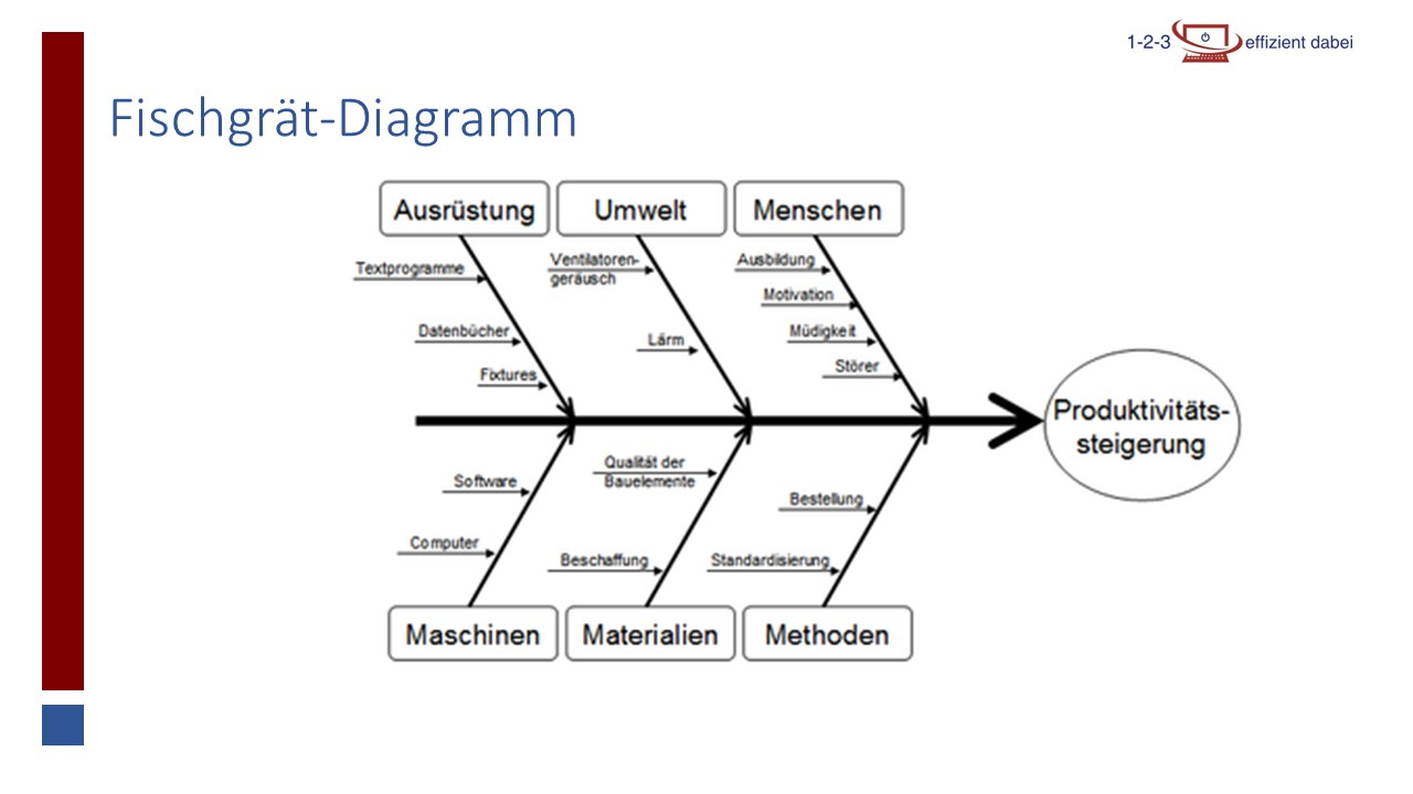 Wirkungs diagramm ursache Ishikawa